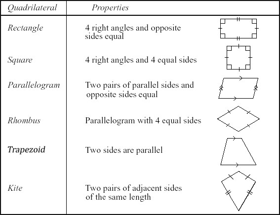 Quadrilateral Classification Worksheet Free Worksheets Library – Classifying Quadrilaterals Worksheet