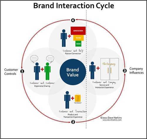 Brand Interaction Cycle by DaveHarkins, on Flickr