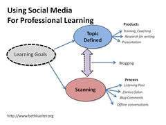 Using Social Media for Professional Learning
