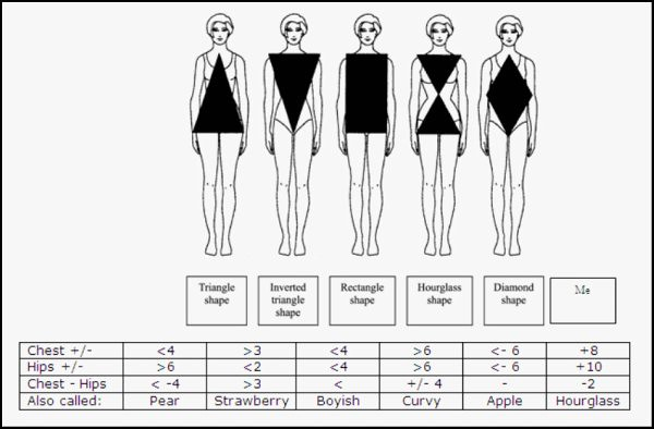 Petite Body Types | Alterations Needed