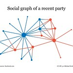 Social graph of a recent party