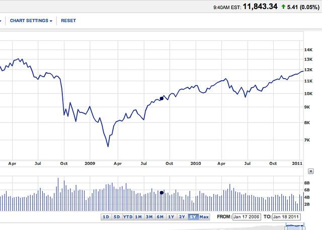 Dow Jones Stock Market Bubble About To Burst Flickr