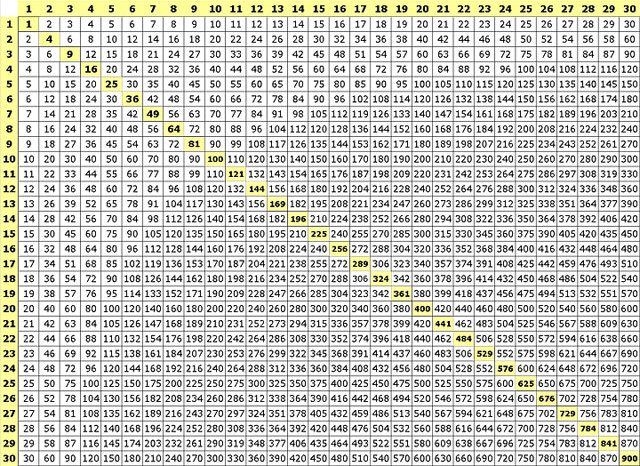 500 x 364 · 172 kB · jpeg, Multiplication Table Chart Up to 50
