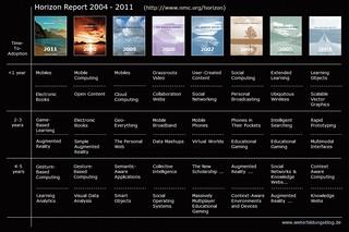 Horizon Reports 2004-2011