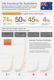 INFOGRAPHIC – Life Insurance for Australians