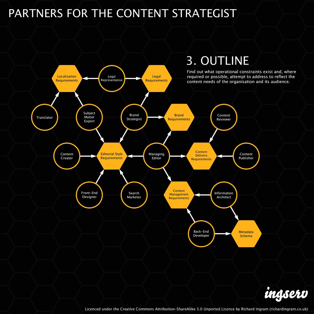 Partners for the content strategist - 3. Outline