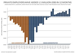 Advice for Employers - Business Immigration Rules - Private Employers Have Added 1.5 Million Jobs In 1…