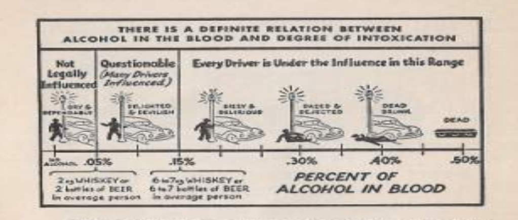 Unintentionally funny blood-alcohol level guidelines in 1950
