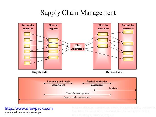 create a supply chain map with 5488251993 on Copy Of Hm Zara Organizational Capabilities  petitive Advantage likewise Horizontal Hierarchy Organization Chart Template For Powerpoint further 9727323744 together with 3457133681 also End Customers Value Chain.