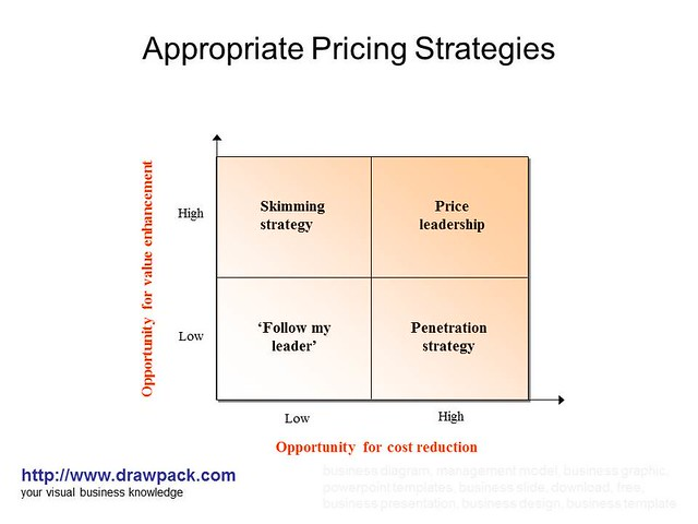 the appropriate pricing strategy A skimming strategy is most appropriate when the opposite conditions exist  pricing strategies for products or services encompass three main ways to improve .