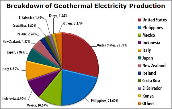 CCRES geothermal_around_world