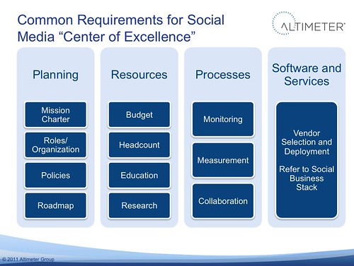 "Common Requirements for the Social Media ""Center of Excellence"""