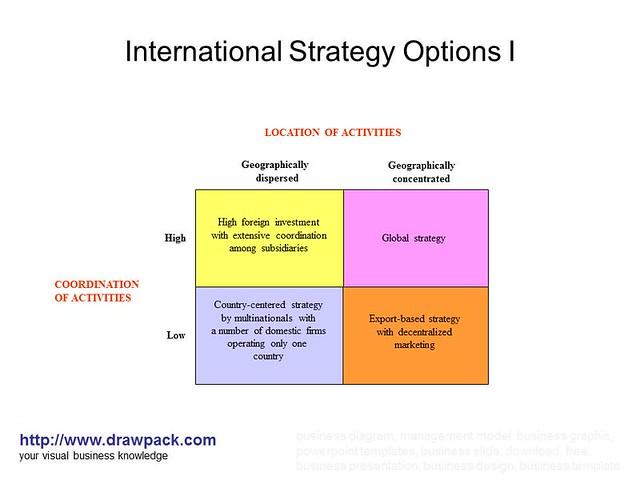 Strategy and business plan