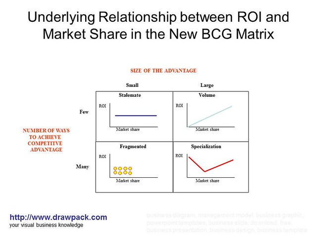 caterpillar bcg matrix Cash cow, shooting star, question mark compensationmaster has adopted a concept called the growth-share matrix, originally developed by the boston consulting group for portfolio analysis, and applied it to sales force compensation.