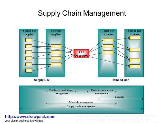 Supply Chain Management diagram | Flickr - Photo Sharing!