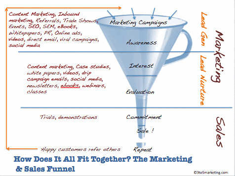 5524789016 9c6055533d The Compelling Case for Content Marketing