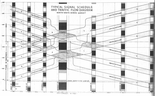 Typical Signal Schedule and Traffic Flow Diagram, North-South across Market (1929)