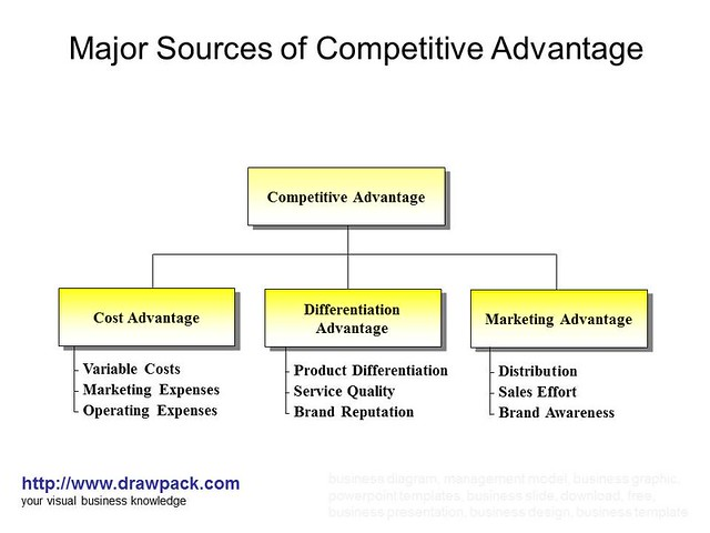 sources of competitive advantage essay Sources of competitive advantage and disadvantage - sources of competitive advantage/ disadvantage focus features and focus features world wide, which for the purposes of this analysis will be lumped together remains one of the few art house/independent movie studios that is owned by one of the major six studios.