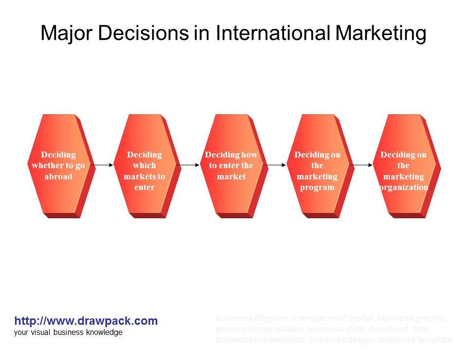 deciding on the marketing program Deciding on the marketing program documents similar to chapter 21 tapping into global markets skip carousel carousel previous carousel next.