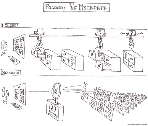 Folders Vs Metadata