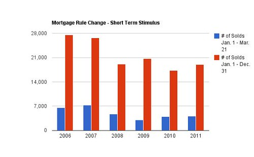 Mortgage Rule Changes