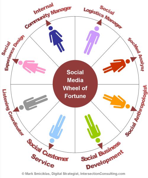 Social Media Wheel of Fortune