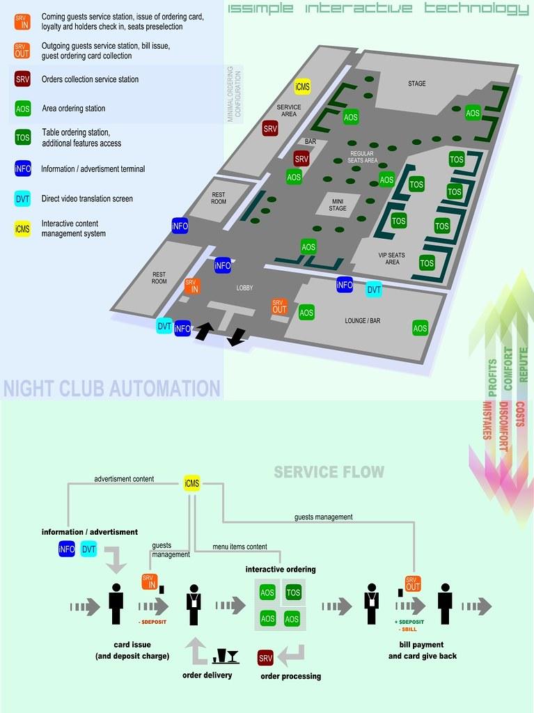 iNCS club automation