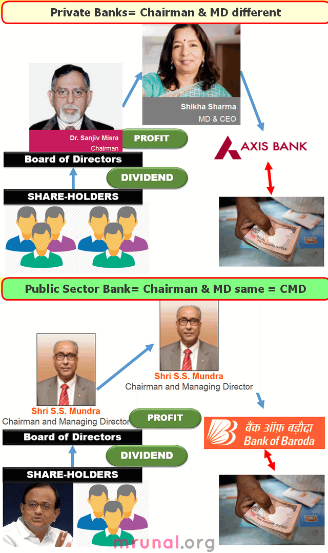 India public sector banks CMD system