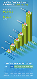 How Much is Your FICO Score Costing You on Your Mortgage? (Infographic)