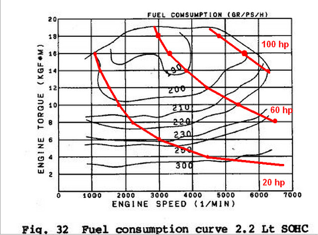 on mpgs  efficiency  torque curves and shifting