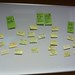 Small photo of Sustainability Affinity Diagram
