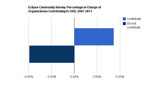 Eclipse Survey, Percentage in Change of Open Source Contributing Organizations