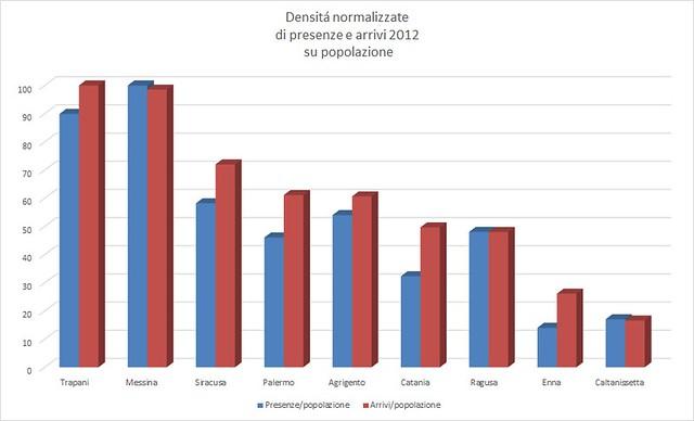 Densitá normalizzate di presenze e arrivi 2012 su popolazione