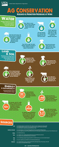An infographic exploring water conservation efforts across American commodity production. AMS product. (Click to enlarge).
