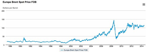 Europe_Brent_Spot_Price_FOB__Dollars_per_Barrel_