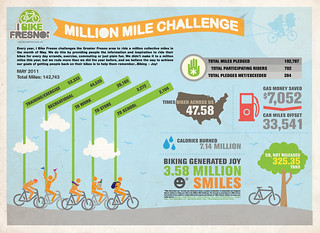 2011 Million Mile Challenge Infographic
