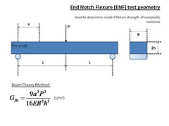 End notch flexure test