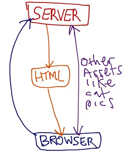Basic diagram of client server relationship for browsing the web