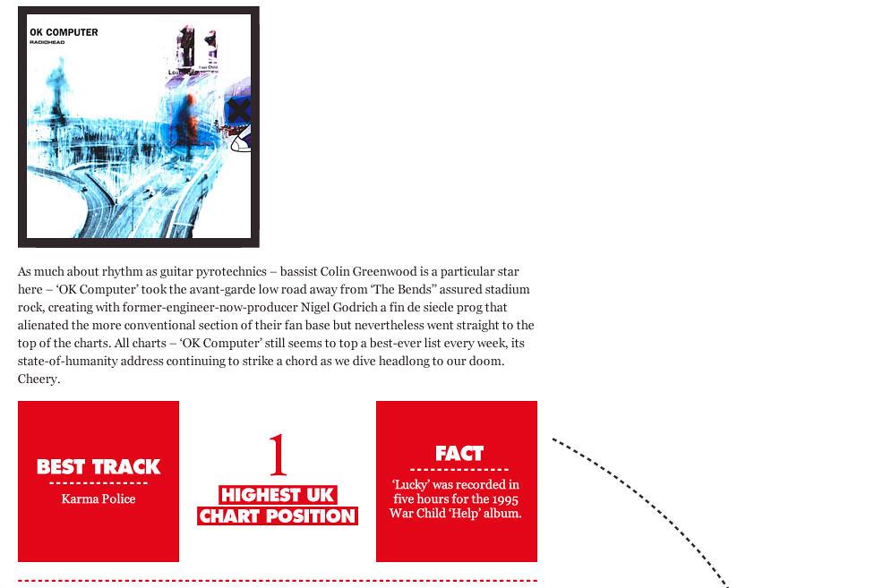 Radiohead Infographic