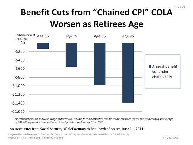 "Benefit Cuts from ""Chained CPI"" COLA Worsen as Retirees Age"