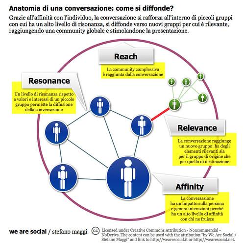 Anatomia di una conversazione: come si diffonde?