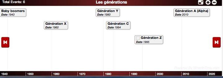 La ligne du temps des générations X, Y, C, Z…
