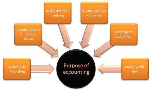Description: The advantage of an online accounting degree