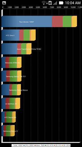 Đánh giá Chip Atom trên ASUS Zenfone - 15786