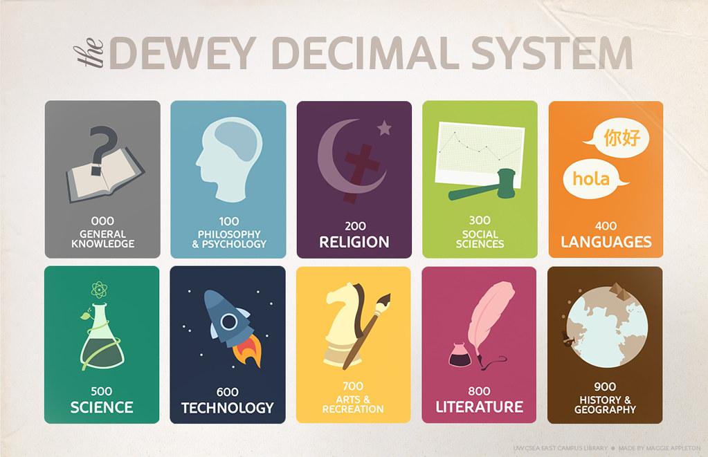 Dewey decimal 420 dating