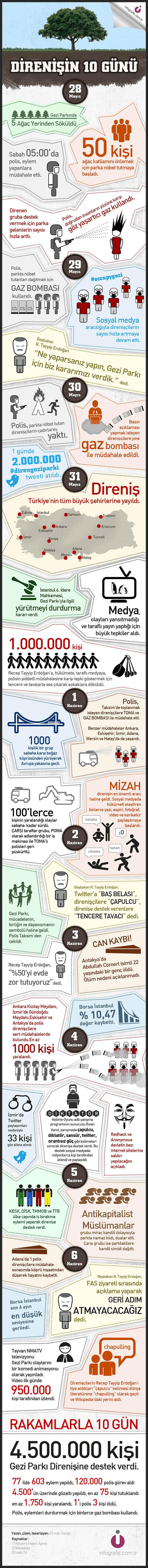 Gezi Parkı Direnişinin 10 Günü