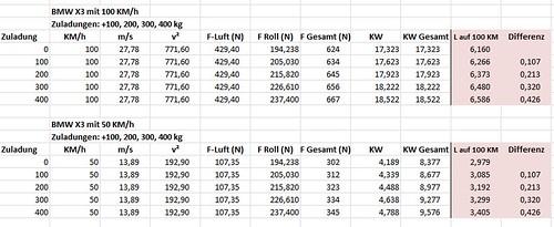 Zusatzgewicht und Verbrauch