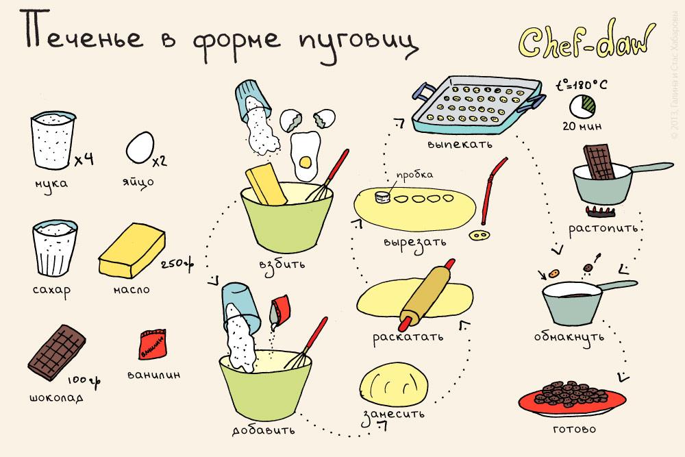 Легкий рецепт вкусного печенья в домашних условиях с пошагово