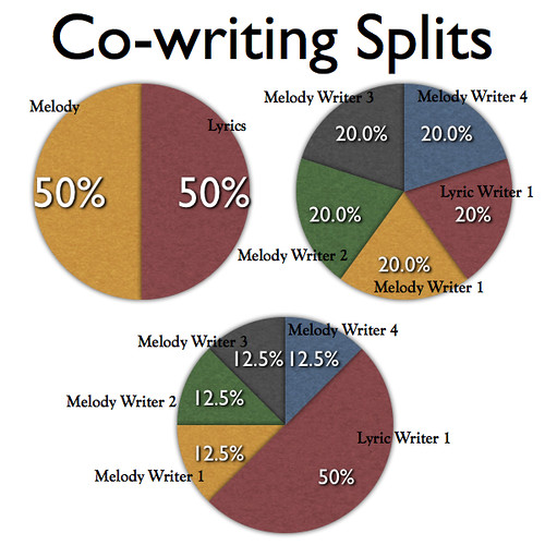 guidelines on splitting up ownership percentages of a song