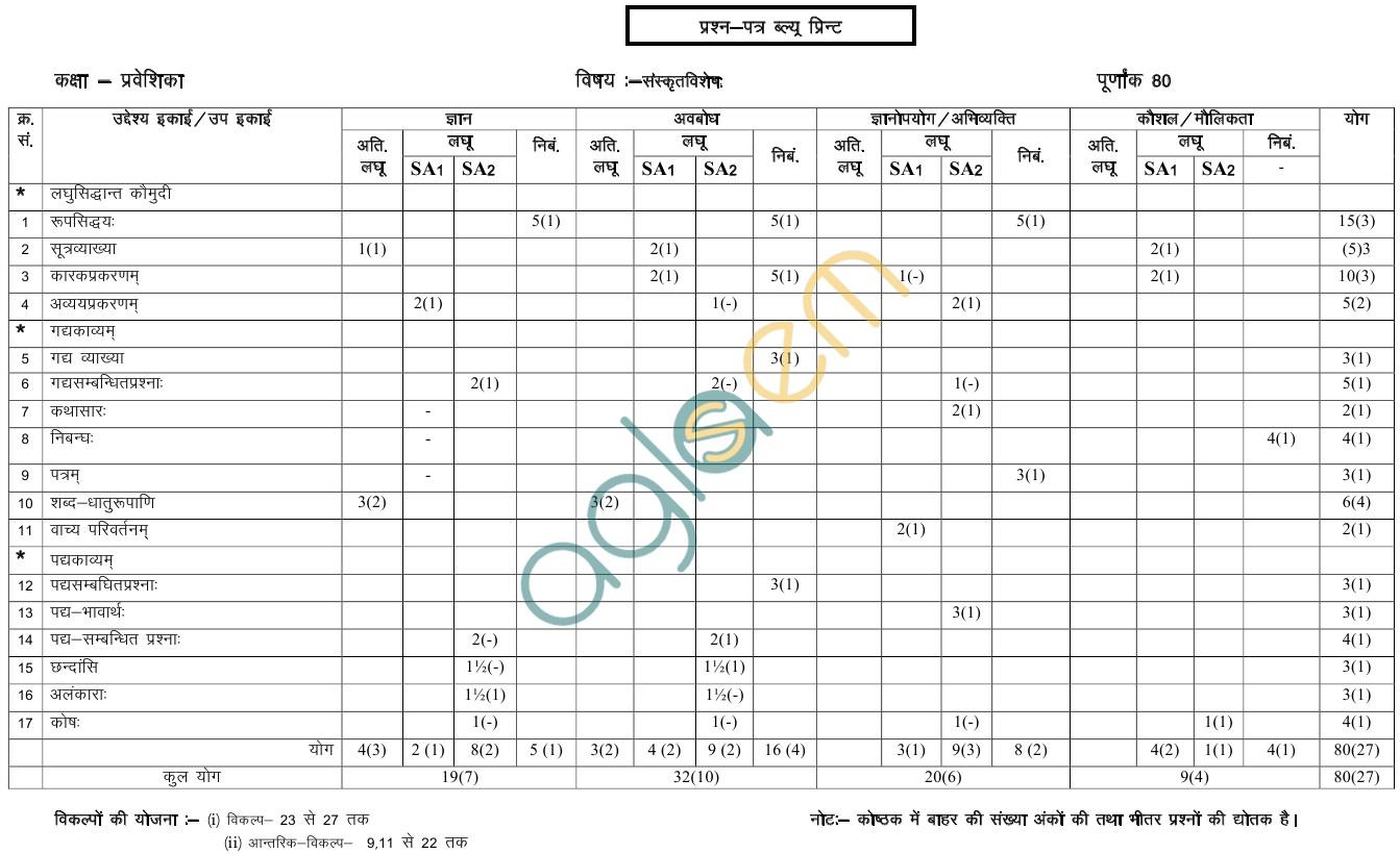 Rajasthan Board Class 10Sanskrit PraveshikaPaper Scheme and Blue Print